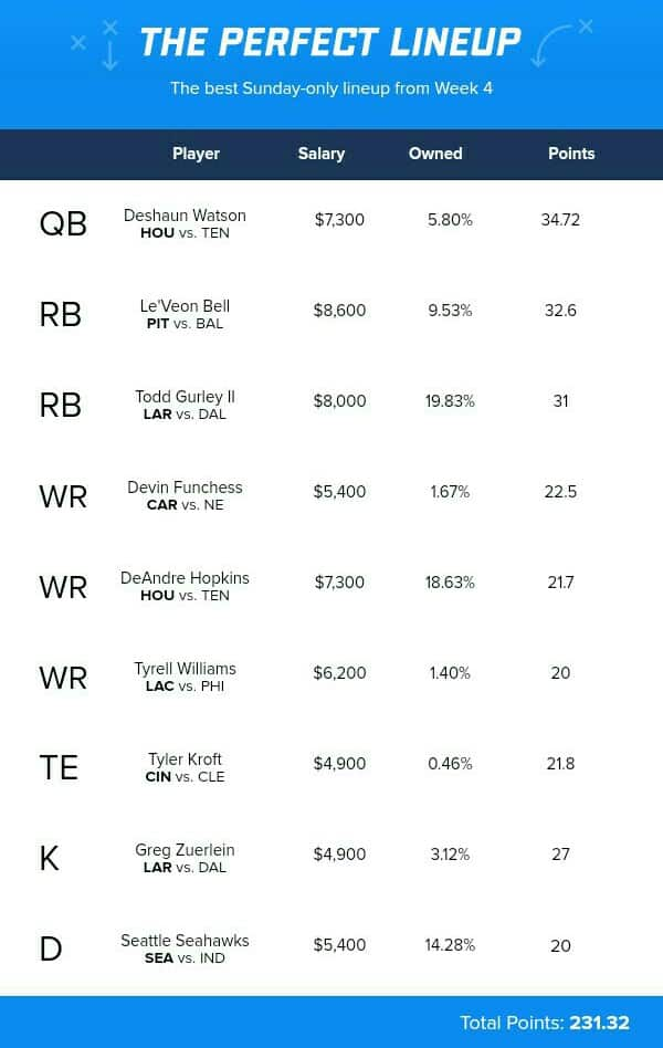 Fanduel NFL Week 4 2017 Perfect Lineup